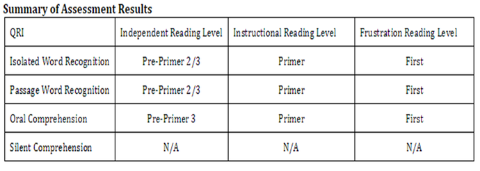 Assessing Analyzing Reading 672 Intervention Plan